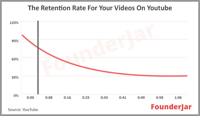 youtube retention rate
