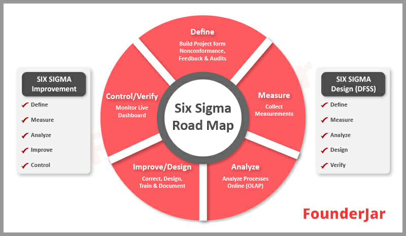 Six Sigma inventory management  Road map for improve business performance