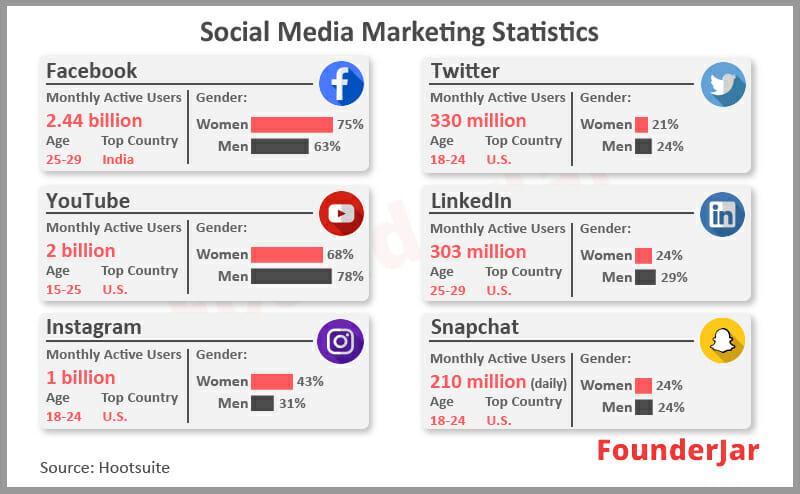Social media demographics in 2020