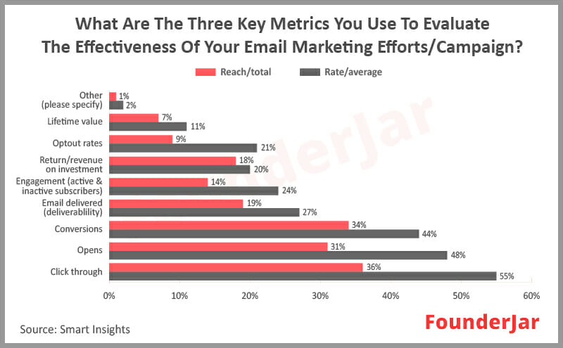 What are The three key metrics that use to evaluate the effectiveness of email marketing campaign.