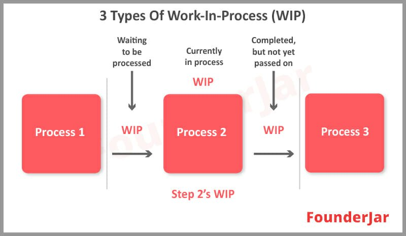 Types of Work in Process (WIP)