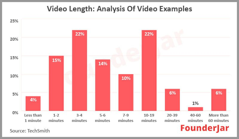 Analysis of video examples and video length