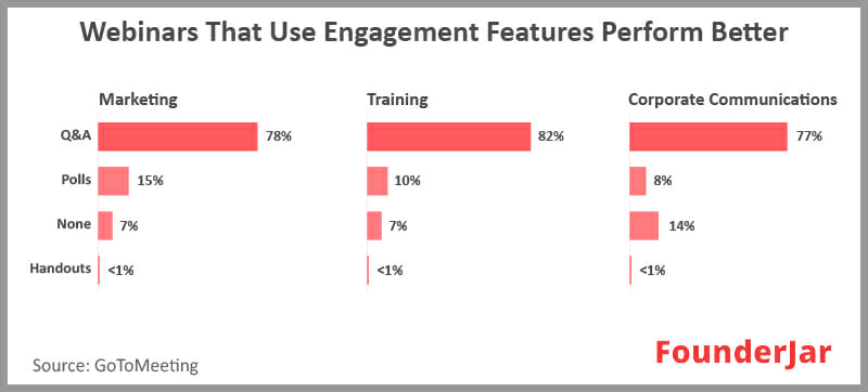 webinars that use engagement features perform better