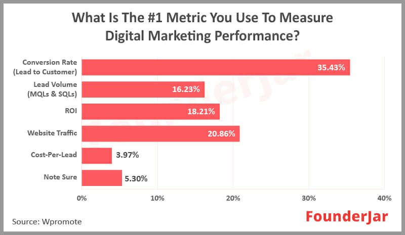 Metrics used for measuring digital marketing performance.
