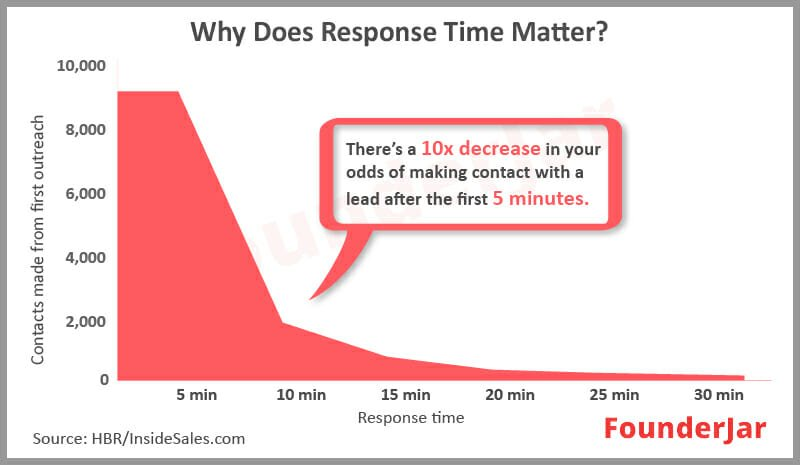 why does response time matter
