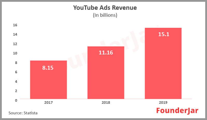 Youtube ads revenue