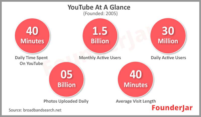 Youtube User Engagement Statistics