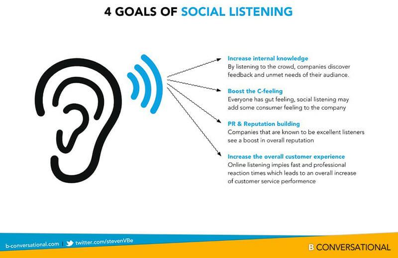 4 Goals of Social Listening