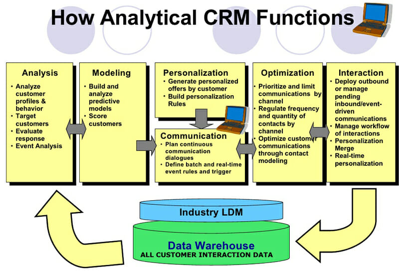 Analytical CRM Functions