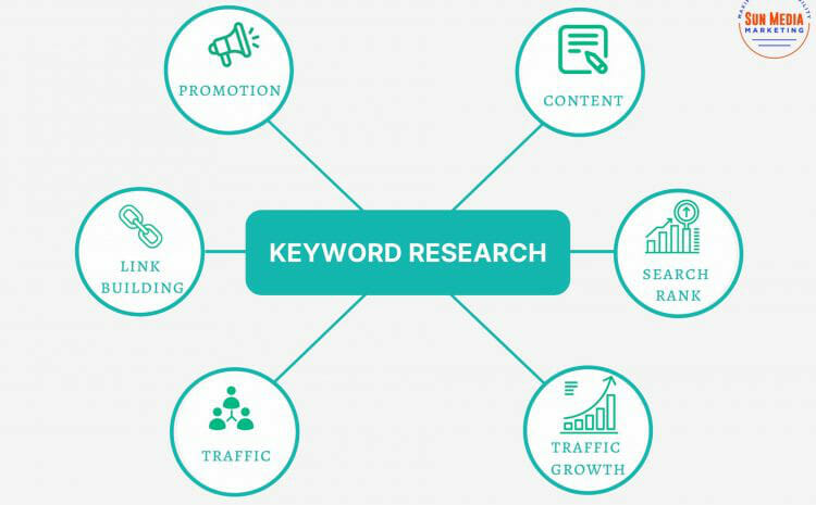 Basic Guide to Keyword Research