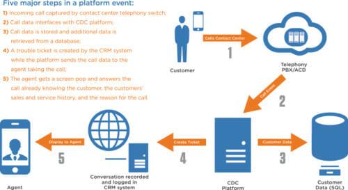 Crm call center integration