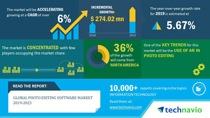 Global Photo Editing Software Market 2019 to 2023