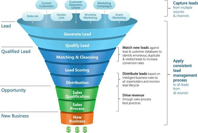 CRM Lead management process