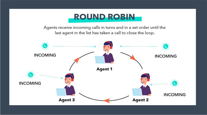 Round robin Routing