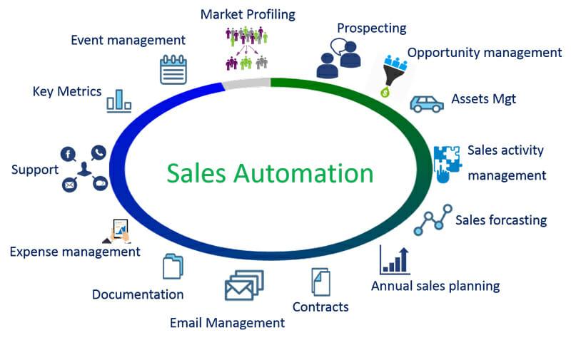 CEM Sales Automation Process
