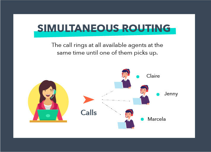 Simultaneous Call Routing