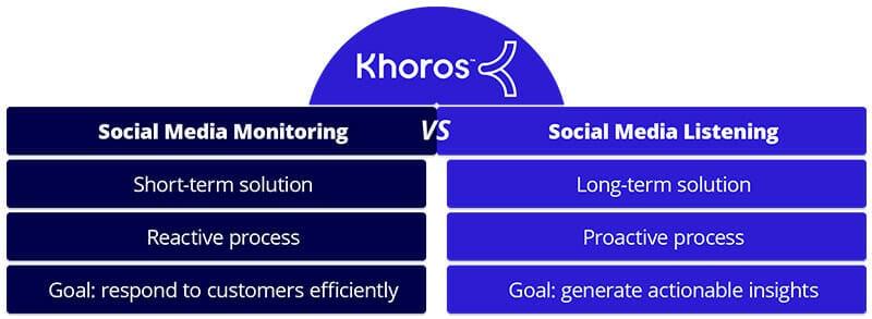 Social Listening Versus Social Media Monitoring