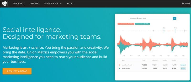 Union Metrics is the best Free and Paid Analytics Tool for Twitter Centred Brands and Businesses