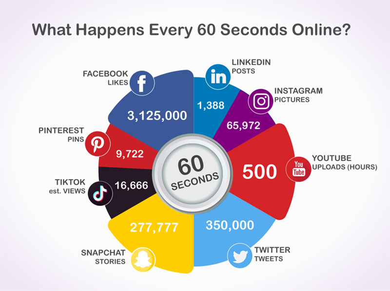 What Happens Every 60 Seconds Online