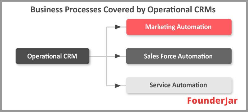 Operational CRM chart
