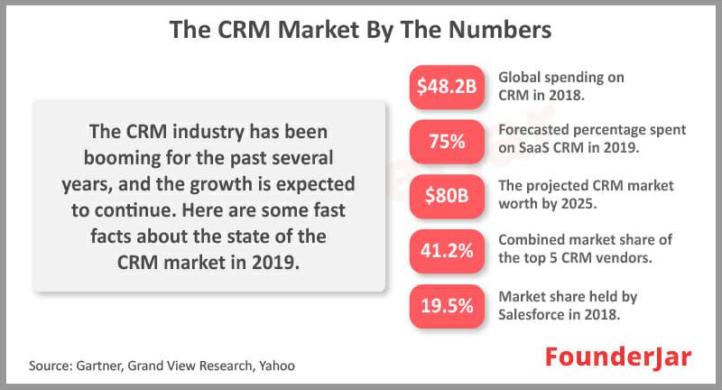 CRM Market Size Statistics