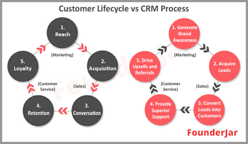 Customer lifecycle to CRM process