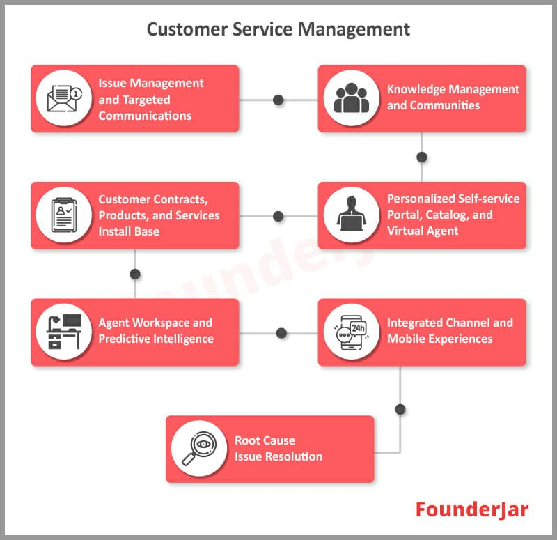 Customer Service Management and Targeted Communications