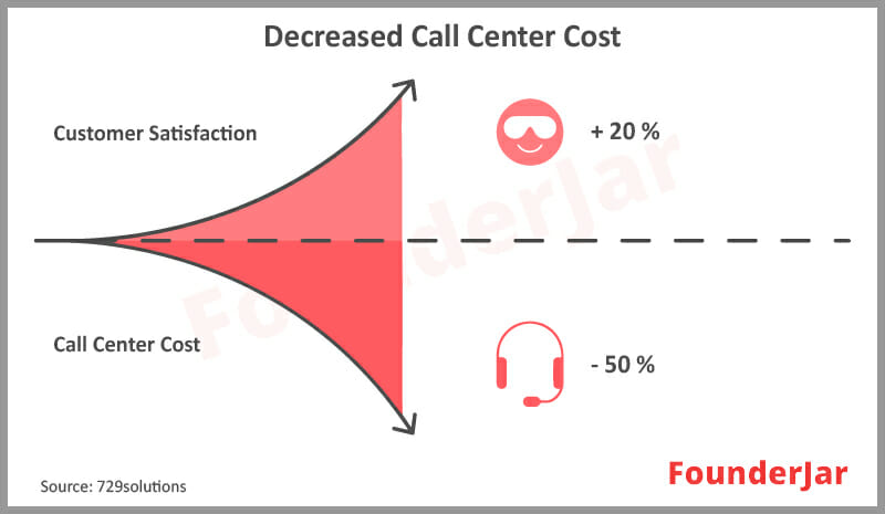 Virtual call center software Decreased costs