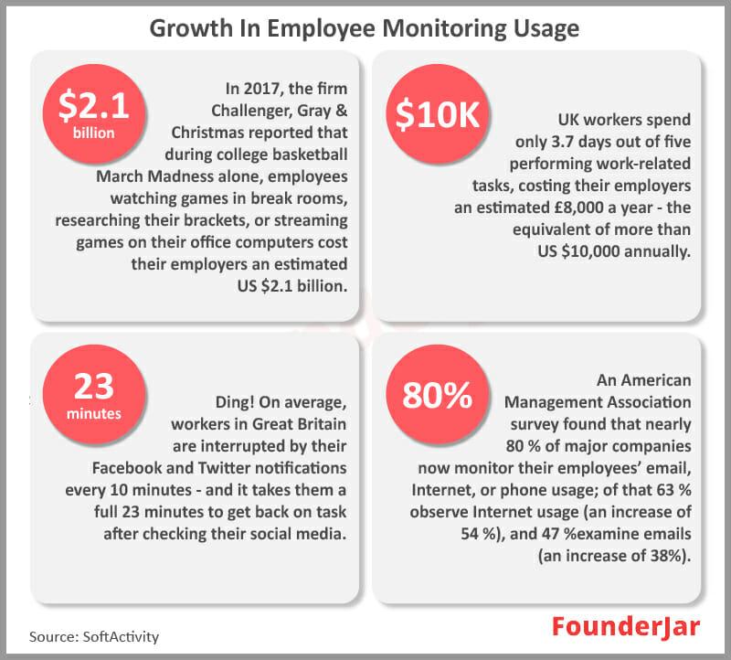 Employee Monitoring Growth