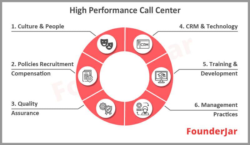 High performance call center