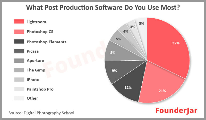 Post production software poll results