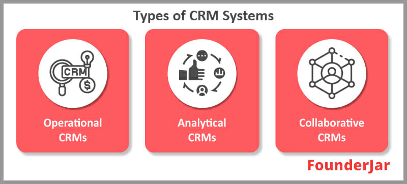 Types of CRM Systems