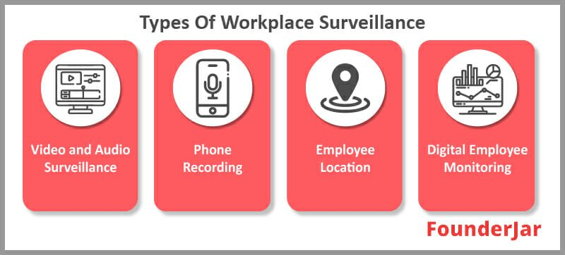 Types of workplace survelliance
