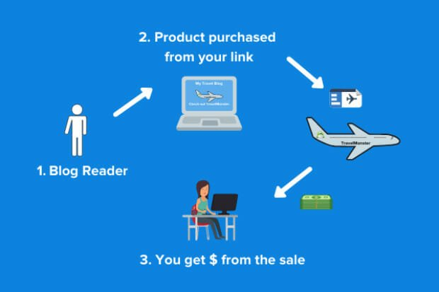 Affiliate Marketing Cyle