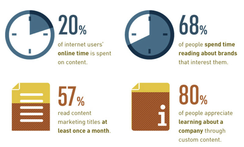 Benefit from Content Marketing