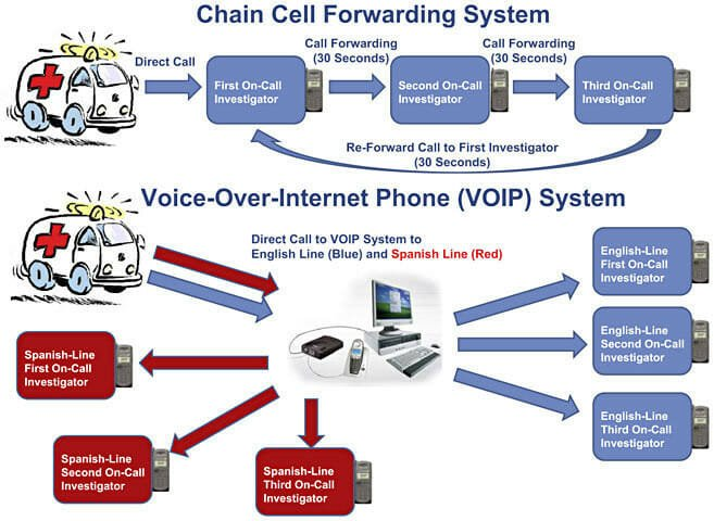 Chain call forwarding system