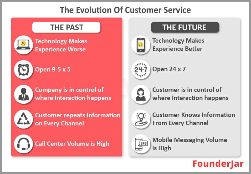 The Evolution of Customer Service