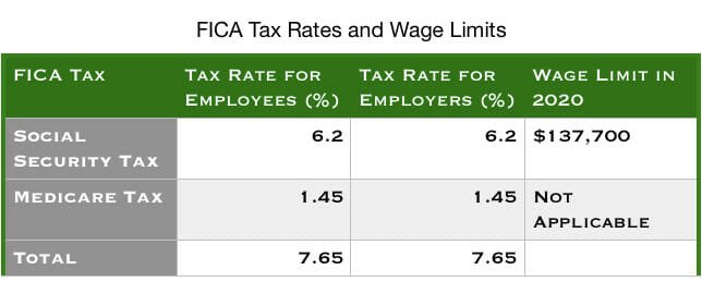 FICA Tax Rates and Wage Limits