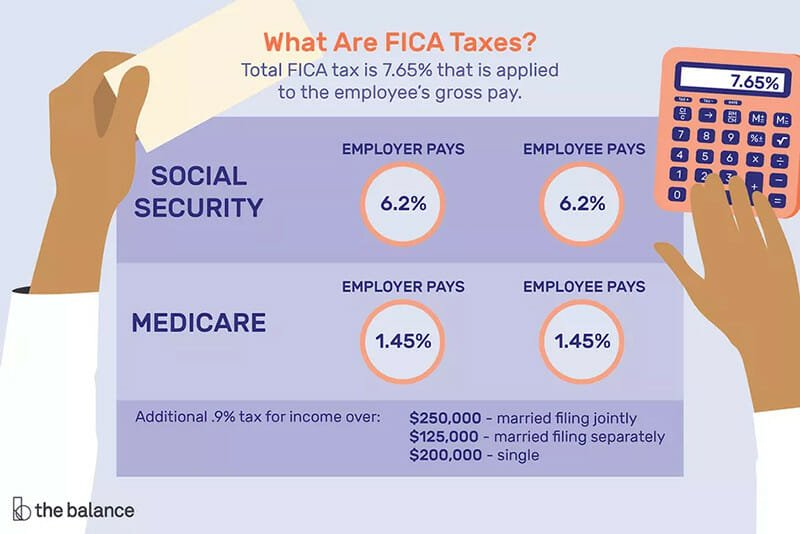 Federal Insurance Contribution Act (FICA) Taxes