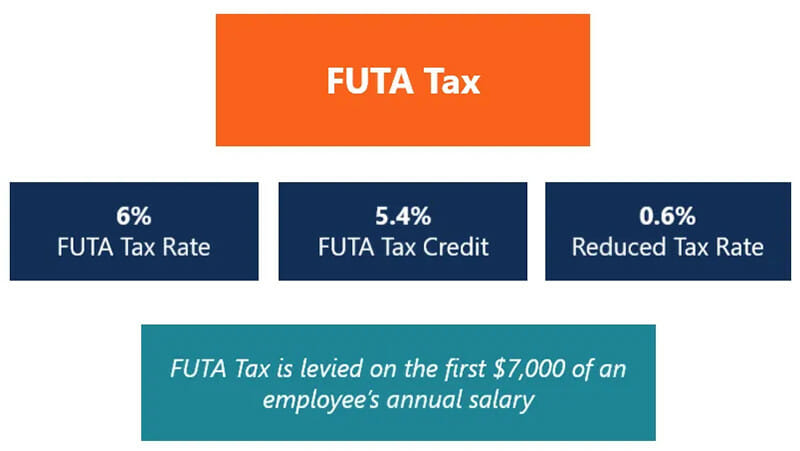 Federal Unemployment Tax Rate Calculation