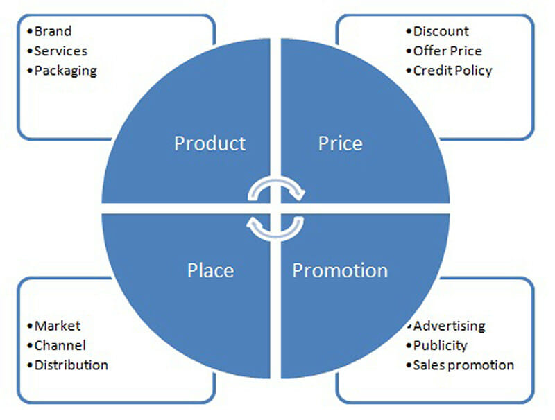 Four Ps of marketing mix