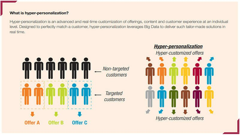 Hyper Personalize Customer Communication for Better Results