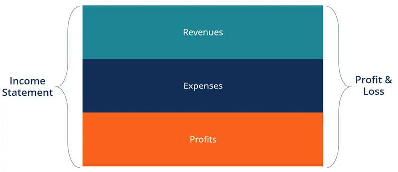 Income statement diagram