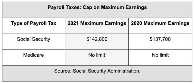 Medicare Tax Rate Calculation