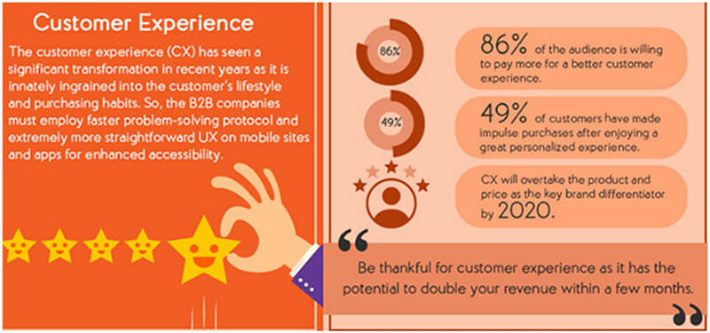 Result of personalized customer experience