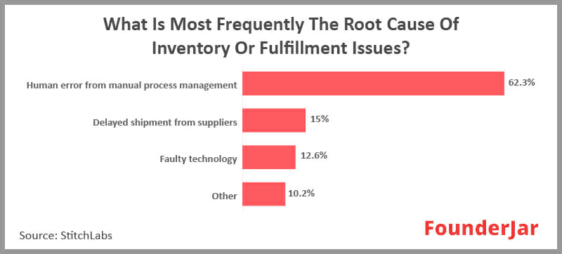 The most frequent cause of inventory fulfillment issues