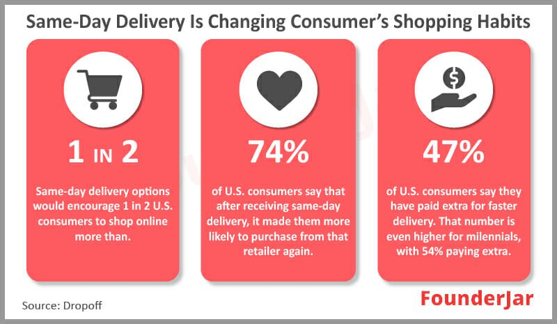 Delivery is changing consumers shopping habits