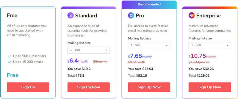 SendPulse Pricing Plan