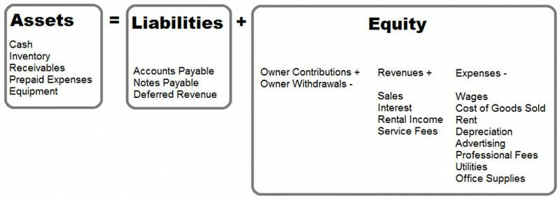 The Structure of the Balance Sheet