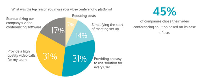 Top reason to chose video conferencing platform
